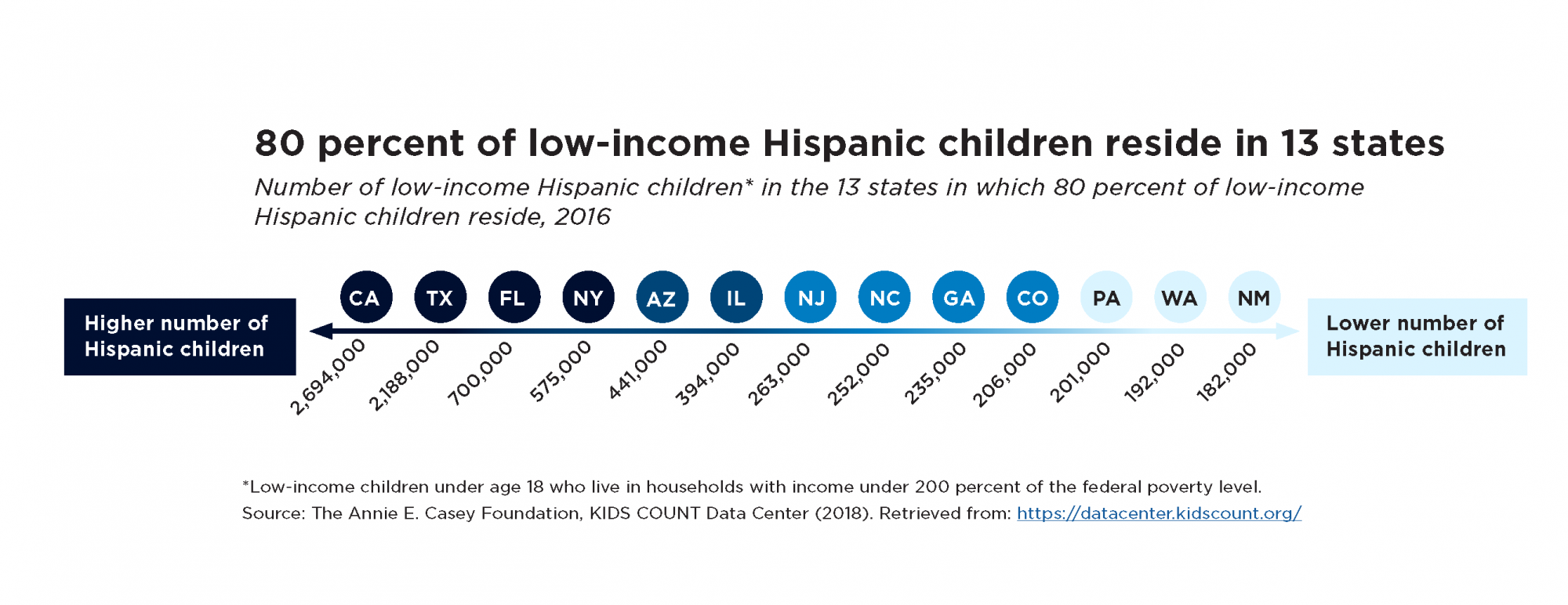 80 percent of low-income Hispanic children reside in 13 states