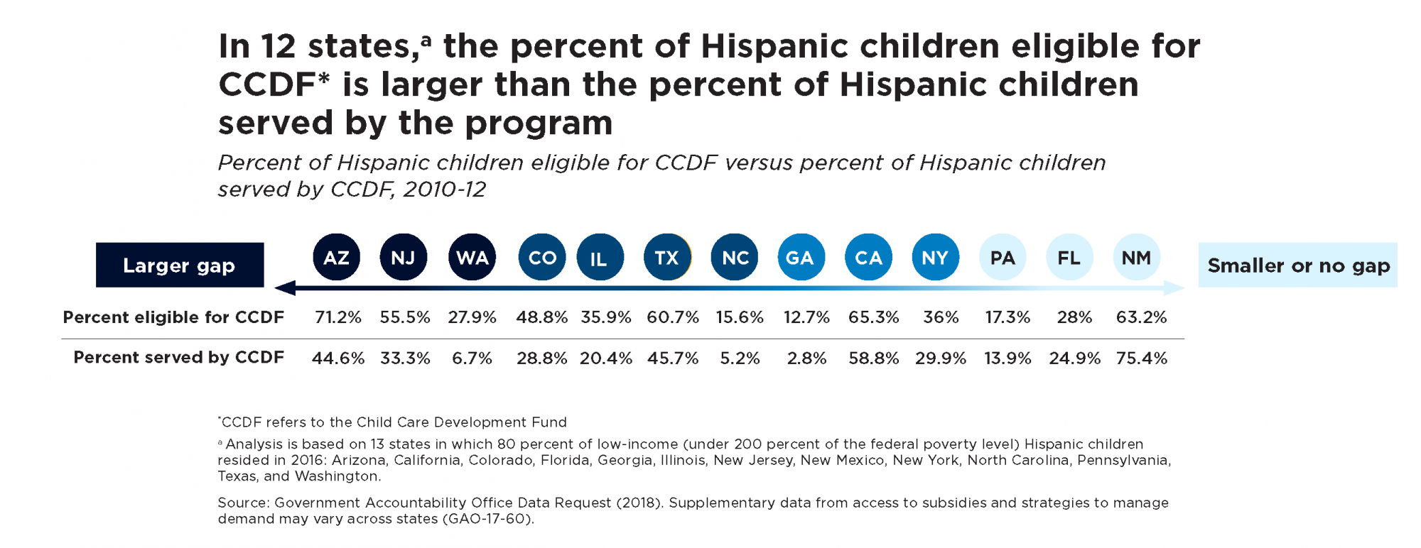 In 12 states, the percent of Hispanic children eligible for CCDF is larger than the percent of Hispanic children served by the program