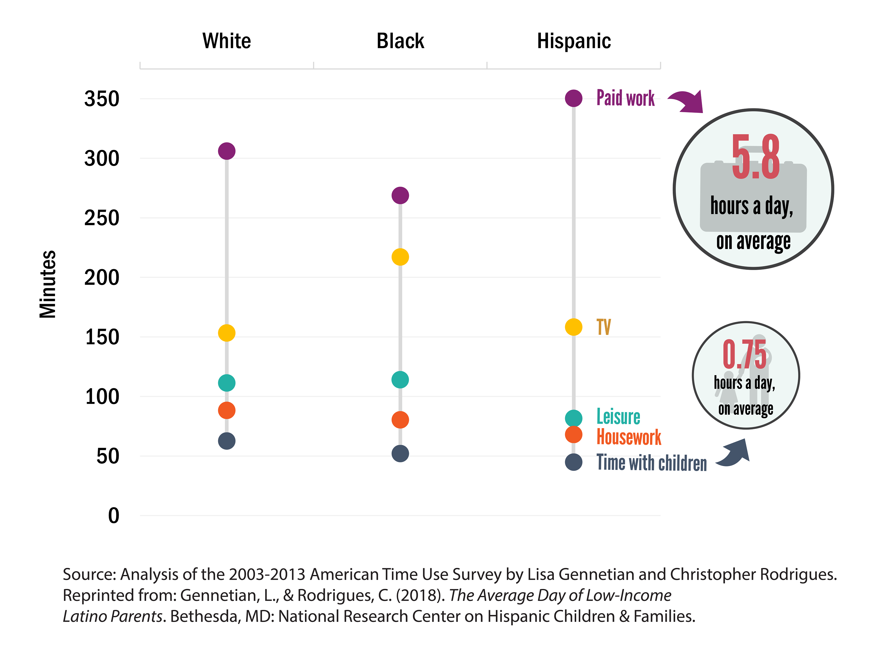 Low-income Hispanic fathers spent substantially more time on paid work and less time on housework or leisure than low-income white or black fathers